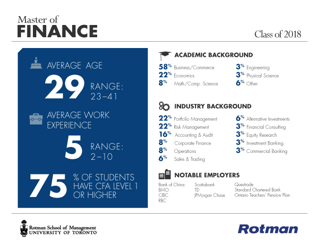 Rotman Master of Finance Class of 2018 Profile